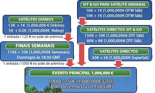 €1,000,000 Garantidos na Paradise Poker. HOJE! 101