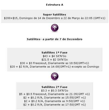Participe no ECPoker Tour Salzburgo com a Chilipoker 101