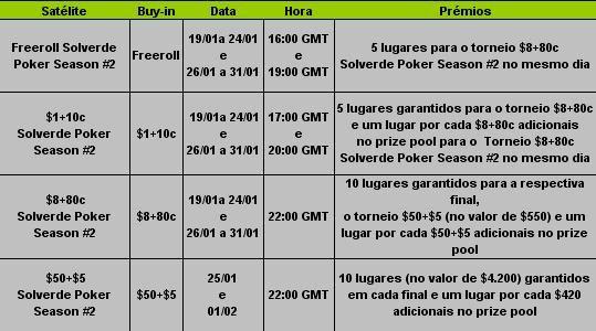 Pokerstars Solverde Poker Season 2009 – Satélites Para Etapa #2 101