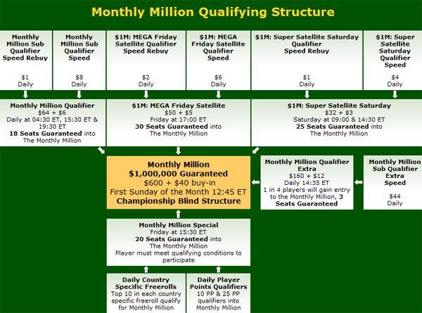 Party Poker Monthly Million – ,000,000 Garantidos no Primeiro Domingo de Cada Mês 101