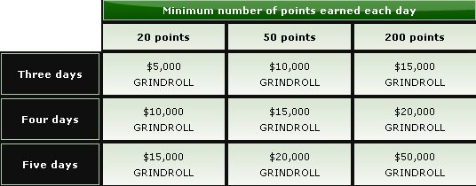 The Grind – 0,000 em Freerolls Semanais na Party Poker! 101