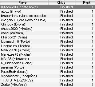 PokerStars Solverde Poker Season – Últimos 19 Reservaram Lugar Para a Etapa #2 101