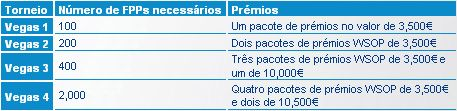50 Pacotes de Prémios WSOP Grátis na Paradise Poker! 101