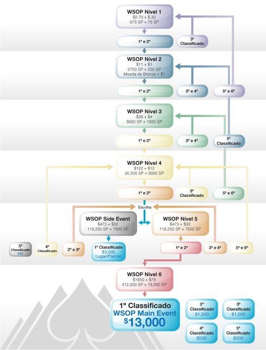 Escalada WSOP, Regresso do PKR Live, Poker After Dark e mais… 101