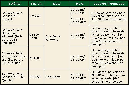 PokerStars Solverde Poker Season 2009 – Satélites Para Etapa #3 101