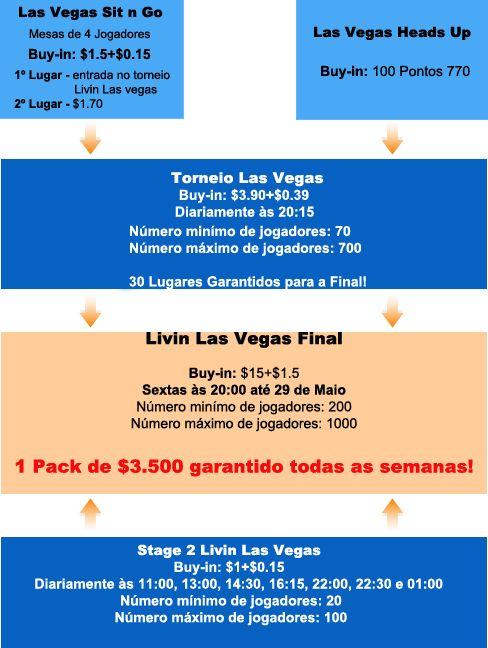 Vá às WSOP 2009 com a Poker770! 101