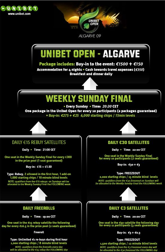 Unibet Poker Open Algarve 2009 101
