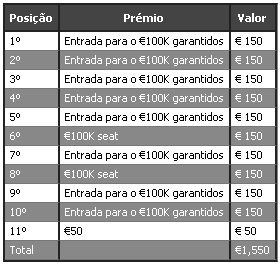 PartyPoker Million Dollar Hand, PokerStars VIP Club e mais… 103
