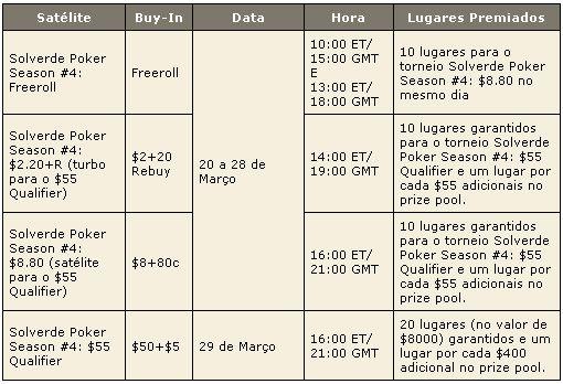 PokerStars Solverde Poker Season 2009 – Satélites Para Etapa #4 101