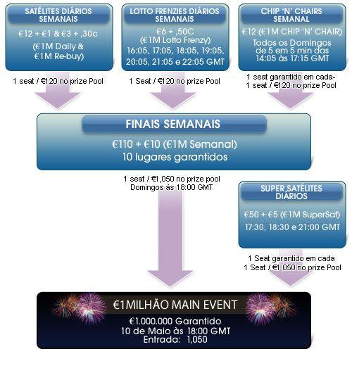 Maio Marca o Regresso do Torneio €1.000.000 Garantidos à Paradise Poker 101