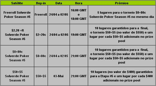 PokerStars Solverde Poker Season 2009 – Satélites Para Etapa #5 101