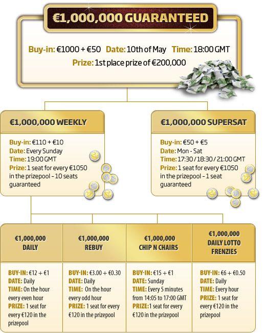 Entrada Gratuita Para o €1,000,000 Garantidos na Poker Heaven 101