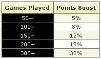 Promoção Double Up STT na PaddyPower Poker 101