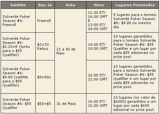 PokerStars Solverde Poker Season 2009 – Satélites Para Etapa Especial 101