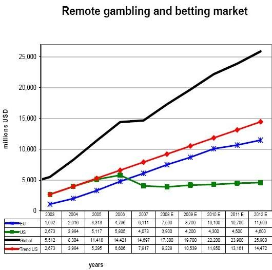 A graph from the European Commission's recent report on the United States' alleged World Trade Organization violations regarding remote (online) gambling shows the actual and projected impact of the 2006 UIGEA