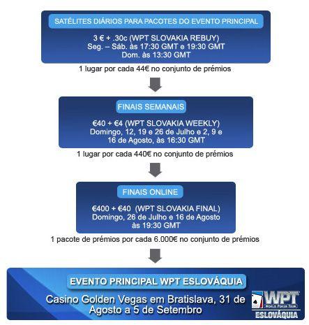 Qualifique-se Para o WPT Eslováquia na Paradise Poker! 103