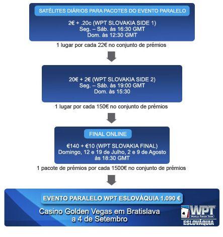 Qualifique-se Para o WPT Eslováquia na Paradise Poker! 102