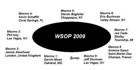 WSOP 2009 Главный Турнир в цифрах 101