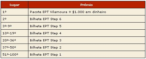 Hoje Último Freeroll EPT Vilamoura – Ganhe o Seu Lugar na PokerStars! 102