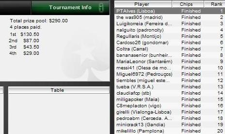 Resultados del torneo número 10 de la liga Pokerstars España-Portugal 102