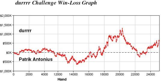 Durrrr challenge – Dwan rykker ifra igjen – nå med en 7k ledelse 101