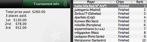 João 'tueba' Pereira Vence o 15º Torneio da Liga Portugal/Espanha PokerNews 101