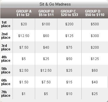 Full Tilt Poker представя SNG Madness 101