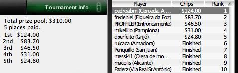 "PokerNews Iberian League: ""pedroabm"" Leva a Vitória para a Corunha 101"