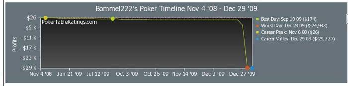"""""""Bommel222"""", o cómo dejarse 30.000$ en las mesas en apenas unas horas 101"""