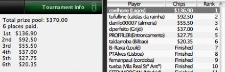 "Paulo ""coelhone"" Coelho Vence na Iberian PokerNews League 102"