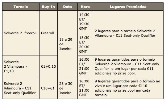 Inscrições e Satélites Abertos para a Etapa II da PokerStars Solverde Poker Season 101