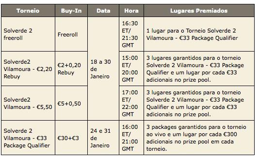 Inscrições e Satélites Abertos para a Etapa II da PokerStars Solverde Poker Season 102