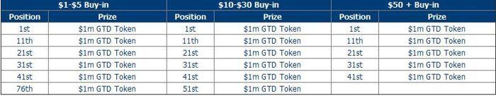 0,000 Двойно или Нищо състезание от Betfred Poker 102