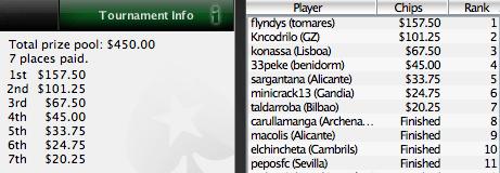 Iberian PokerNews League: flyndys Ganha em Dia de Casa Cheia 101