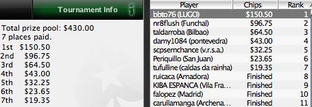 """PokerNews Iberian League - """"bbto76"""" Conquista mais uma Etapa 101"""