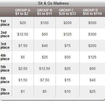 SNG Madness Returns to Full Tilt this Weekend 102