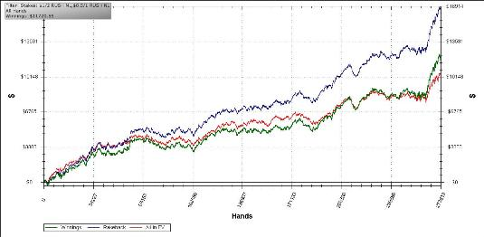 Check out Rahul's Rush Poker Graph