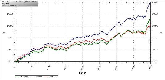 Zobacz wykres Rahula z gry na Rush Pokerze