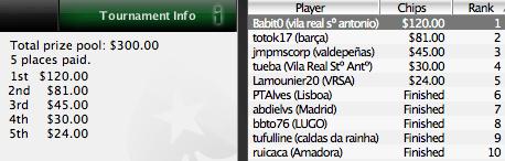 Iberian PokerNews League - Babit0 Trouxe Vitória Para Portugal 101