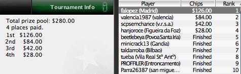 "Iberian PokerNews League - Albano ""scpsemchance"" Félix Vence a 2ª Fase 101"