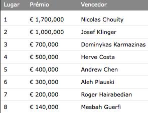 Nicolas Chouity Vence Grand Final PokerStars European Poker Tour 101