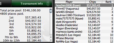 SCOOP 2010 Já Mexe, hexchen3006, Dantes_11 e BadcardsAA são os primeiros vencedores 101