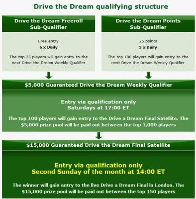 Party Poker 'Drive the Dream' Promotion 101