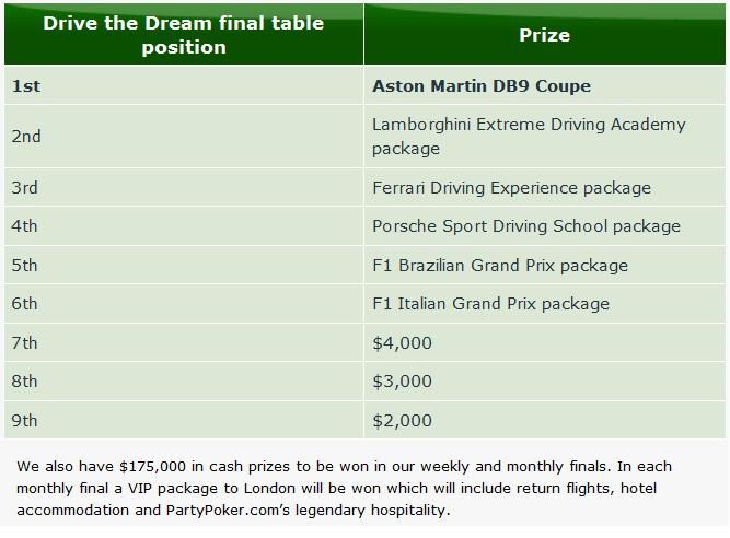 Aston Martin a 0,000 díky Party Poker 'Drive the Dream'! 102