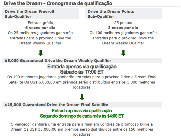 A PartyPoker Apresenta: Drive the Dream 101