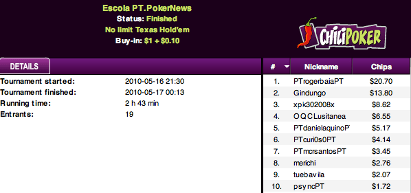 Liga PT.PokerNews na ChiliPoker - Baía Defendeu Tudo! 101