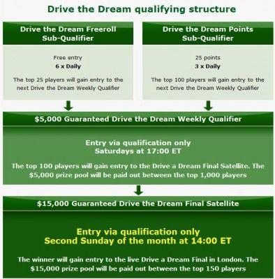 Aston Martin a 0,000 díky Party Poker 'Drive the Dream'! 101