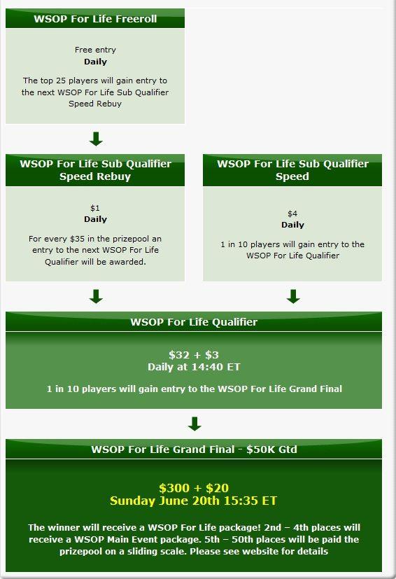 O teu lugar nas WSOP 2010 e mais além! 102