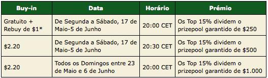PokerStars Apresenta Torneios Exclusivos para Portugal 101