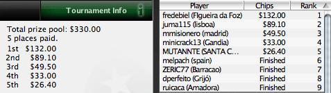 """Frederico """"fredebiel"""" Cepa Vence na PokeNews Iberian League 101"""